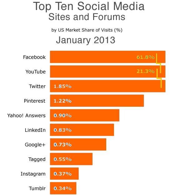 Social Media Trends 2013
